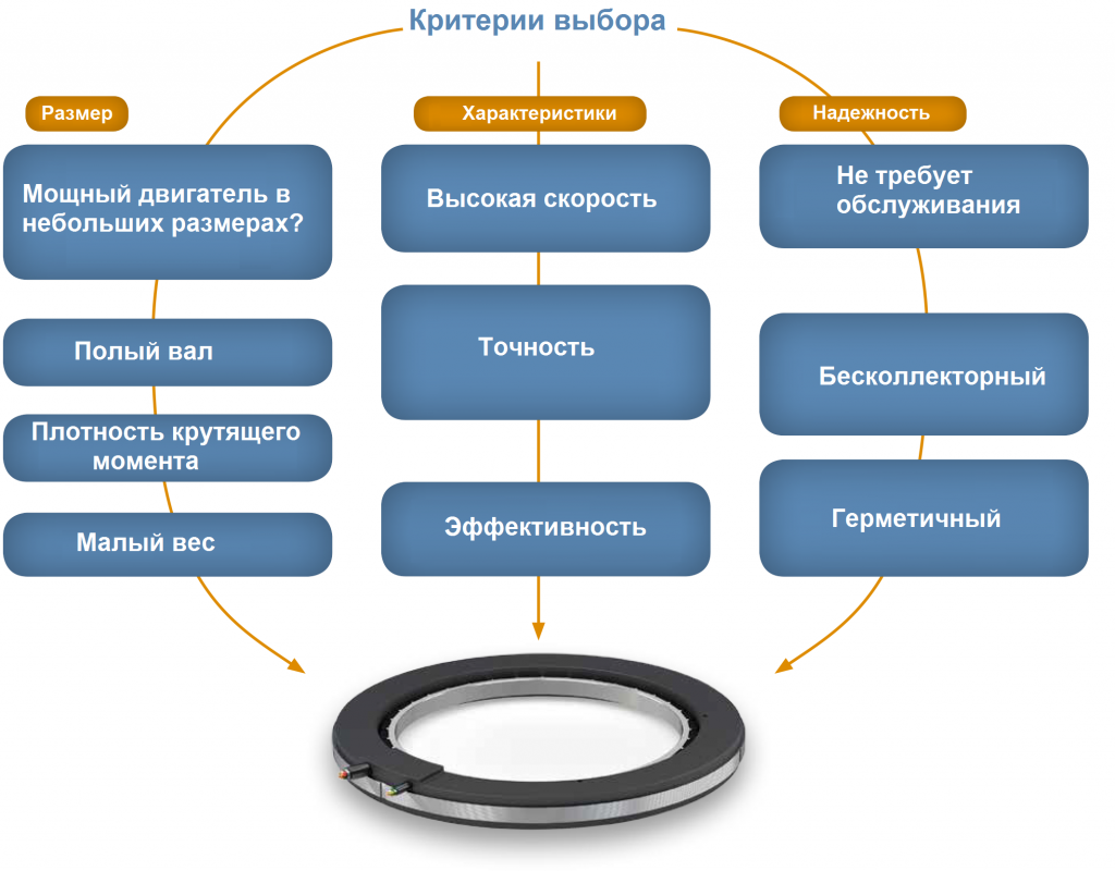 infographic-advant-torquemotor_ru2.png